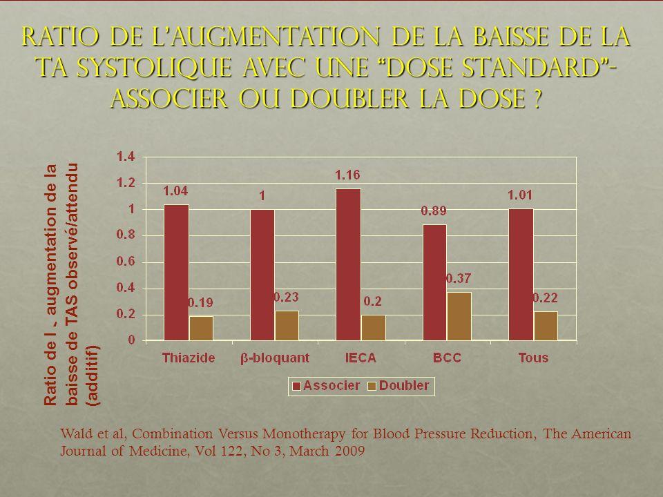 Ratio de l'augmentation de la baisse de la TA systolique avec une dose standard - Associer ou Doubler la dose
