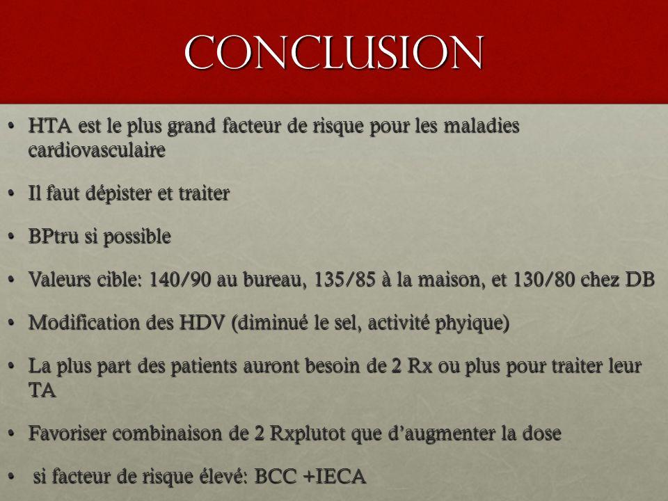 CONCLUSION HTA est le plus grand facteur de risque pour les maladies cardiovasculaire. Il faut dépister et traiter.