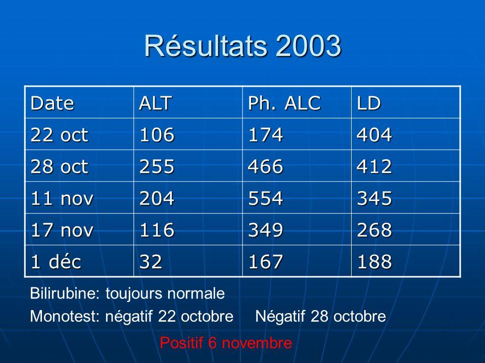 Résultats 2003 Date ALT Ph. ALC LD 22 oct 106 174 404 28 oct 255 466