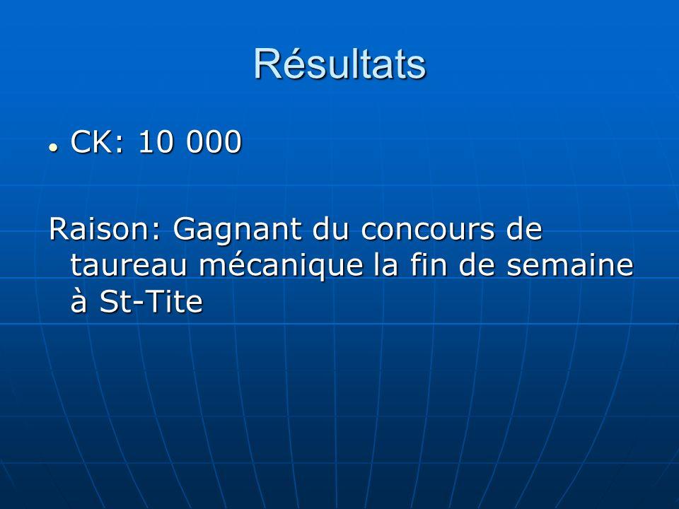Résultats CK: 10 000 Raison: Gagnant du concours de taureau mécanique la fin de semaine à St-Tite