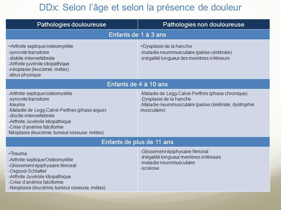 DDx: Selon l'âge et selon la présence de douleur