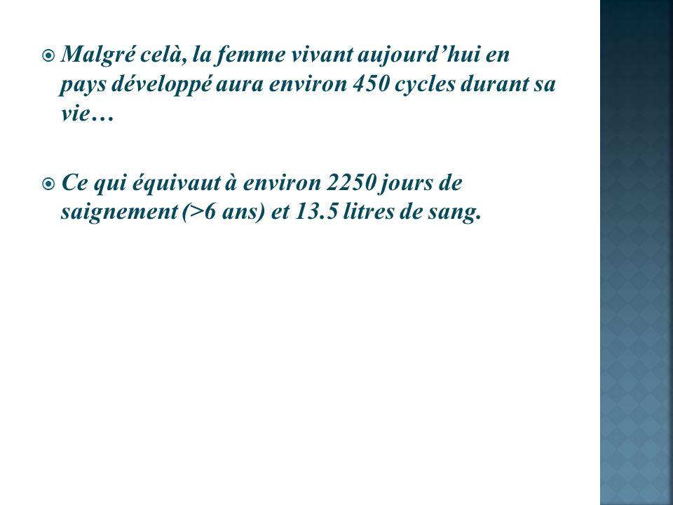 Malgré celà, la femme vivant aujourd'hui en pays développé aura environ 450 cycles durant sa vie…