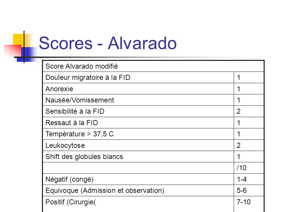 Scores - Alvarado Score Alvarado modifié Douleur migratoire à la FID 1