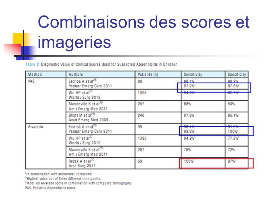 Combinaisons des scores et imageries