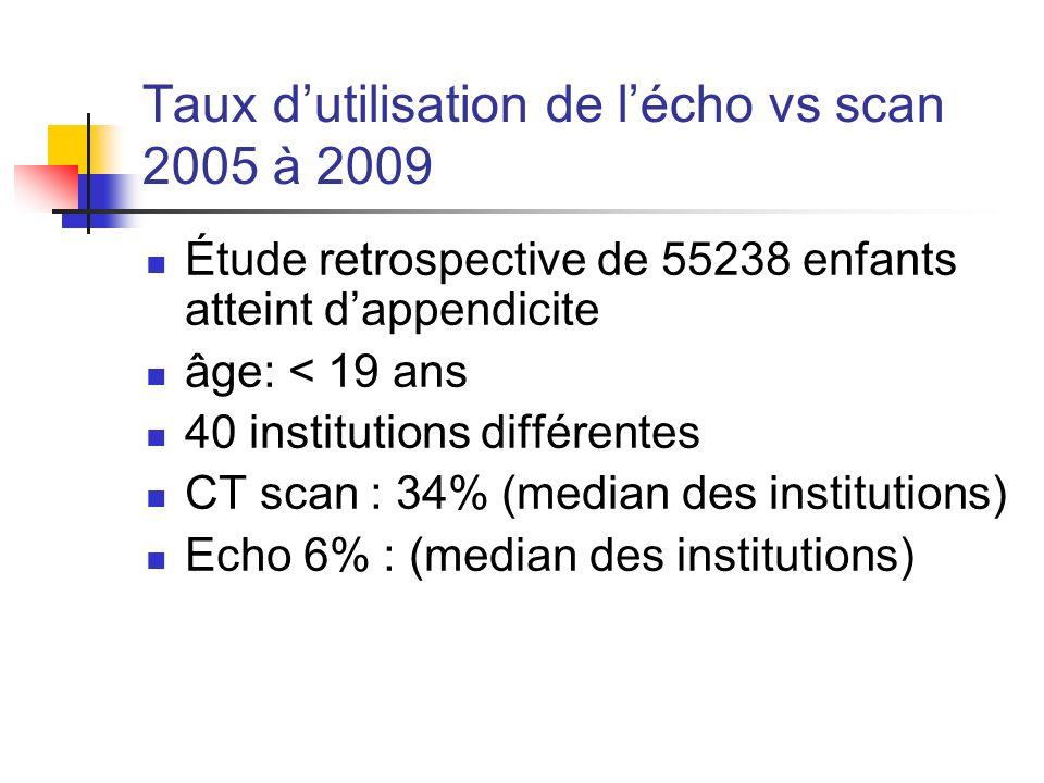 Taux d'utilisation de l'écho vs scan 2005 à 2009