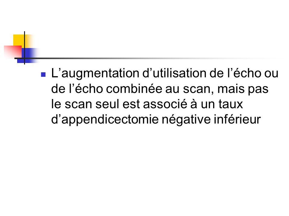 L'augmentation d'utilisation de l'écho ou de l'écho combinée au scan, mais pas le scan seul est associé à un taux d'appendicectomie négative inférieur