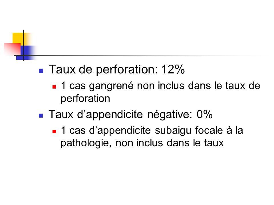 Taux de perforation: 12% Taux d'appendicite négative: 0%
