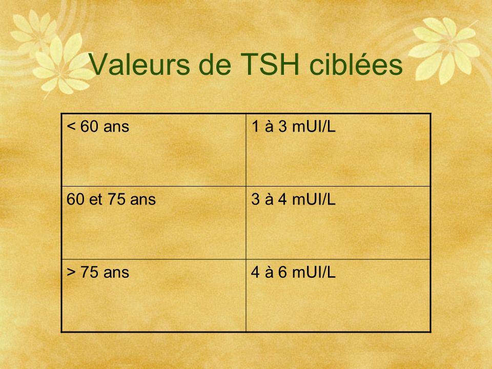 Valeurs de TSH ciblées < 60 ans 1 à 3 mUI/L 60 et 75 ans