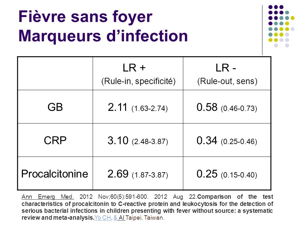 Fièvre sans foyer Marqueurs d'infection