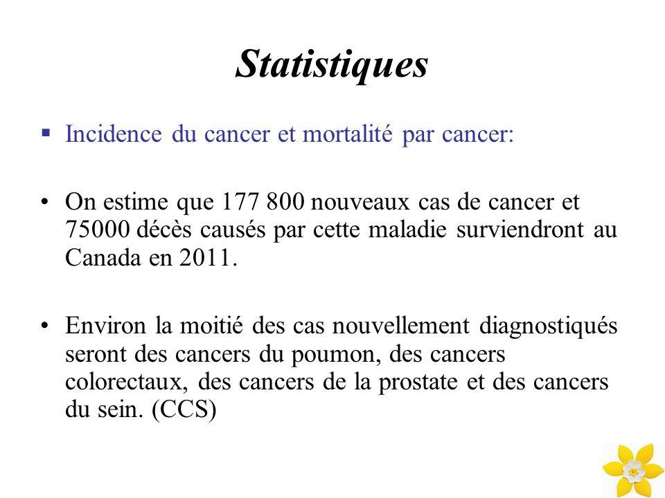 Statistiques Incidence du cancer et mortalité par cancer: