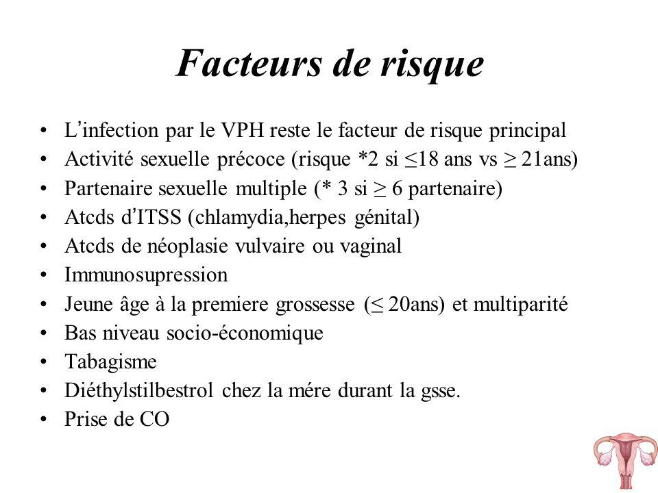Facteurs de risque L'infection par le VPH reste le facteur de risque principal. Activité sexuelle précoce (risque *2 si ≤18 ans vs ≥ 21ans)