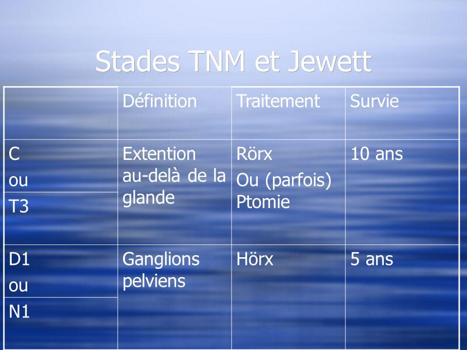 Stades TNM et Jewett Définition Traitement Survie C ou