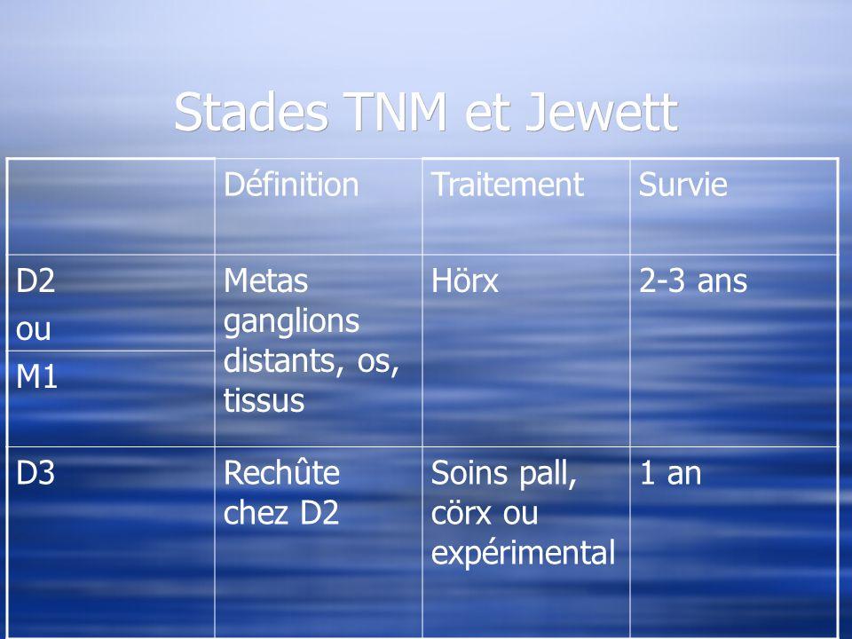 Stades TNM et Jewett Définition Traitement Survie D2 ou