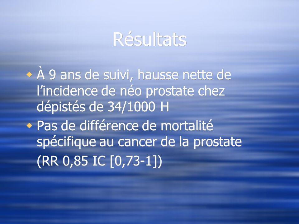 Résultats À 9 ans de suivi, hausse nette de l'incidence de néo prostate chez dépistés de 34/1000 H.