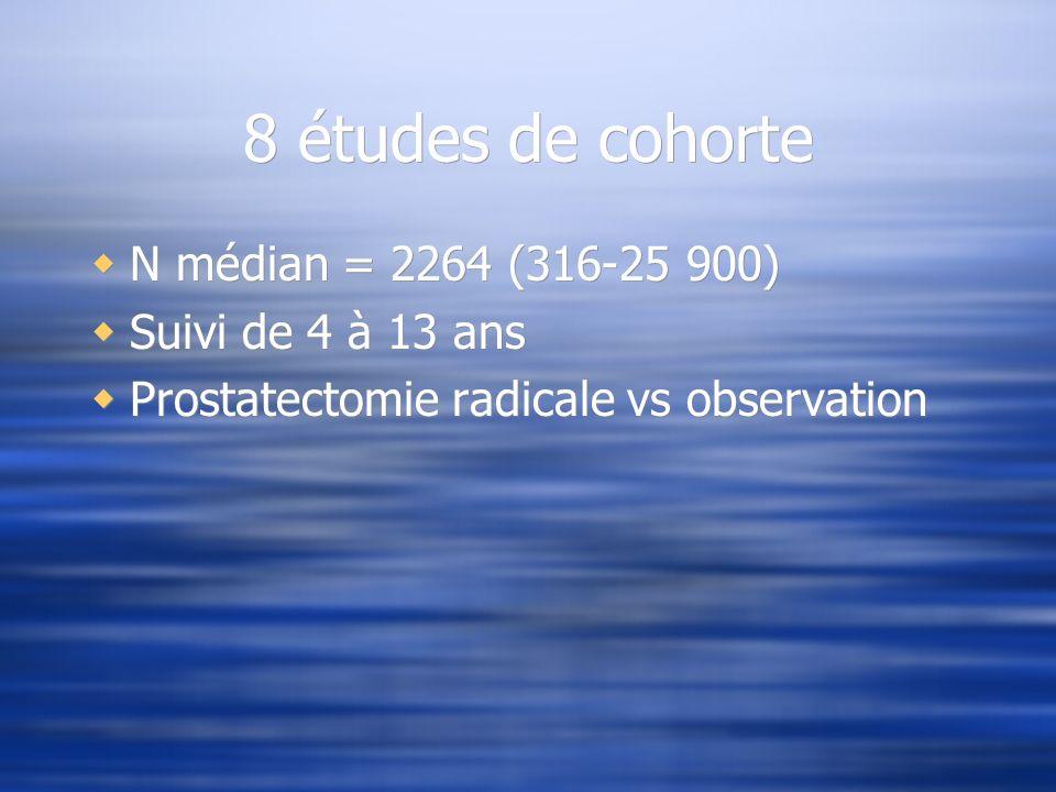 8 études de cohorte N médian = 2264 (316-25 900) Suivi de 4 à 13 ans