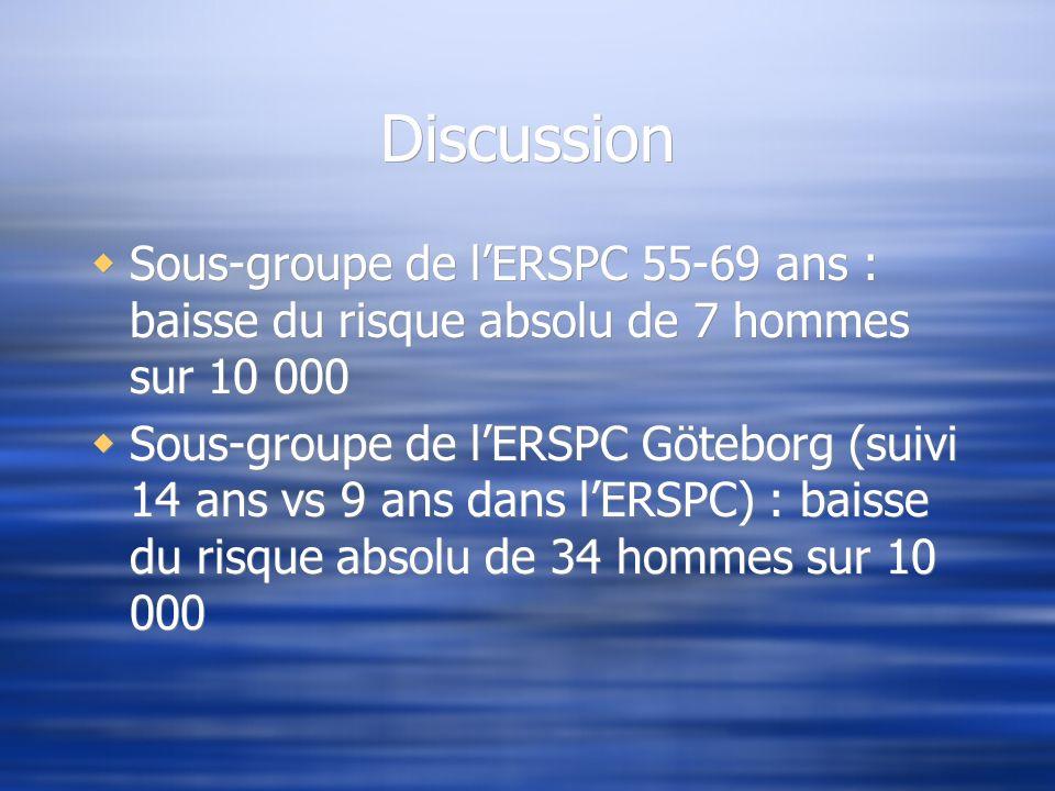 Discussion Sous-groupe de l'ERSPC 55-69 ans : baisse du risque absolu de 7 hommes sur 10 000.