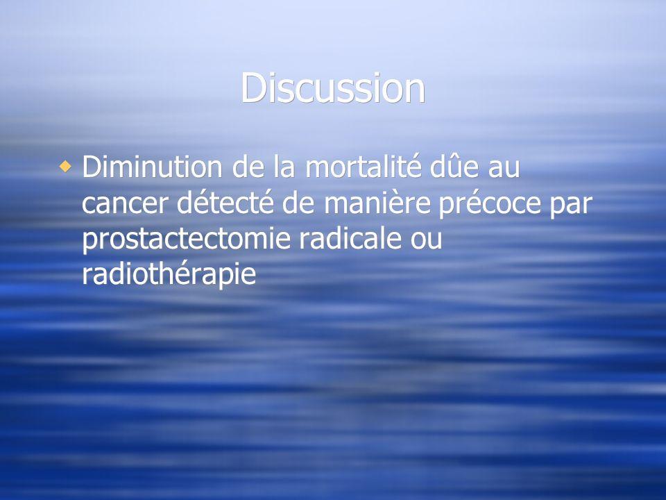 Discussion Diminution de la mortalité dûe au cancer détecté de manière précoce par prostactectomie radicale ou radiothérapie.