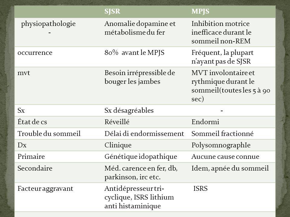 SJSR MPJS. physiopathologie. - Anomalie dopamine et métabolisme du fer. Inhibition motrice inefficace durant le sommeil non-REM.