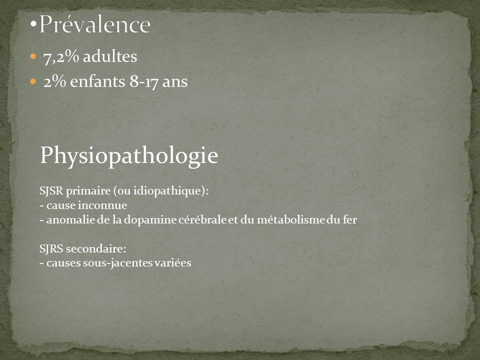 Prévalence Physiopathologie 7,2% adultes 2% enfants 8-17 ans
