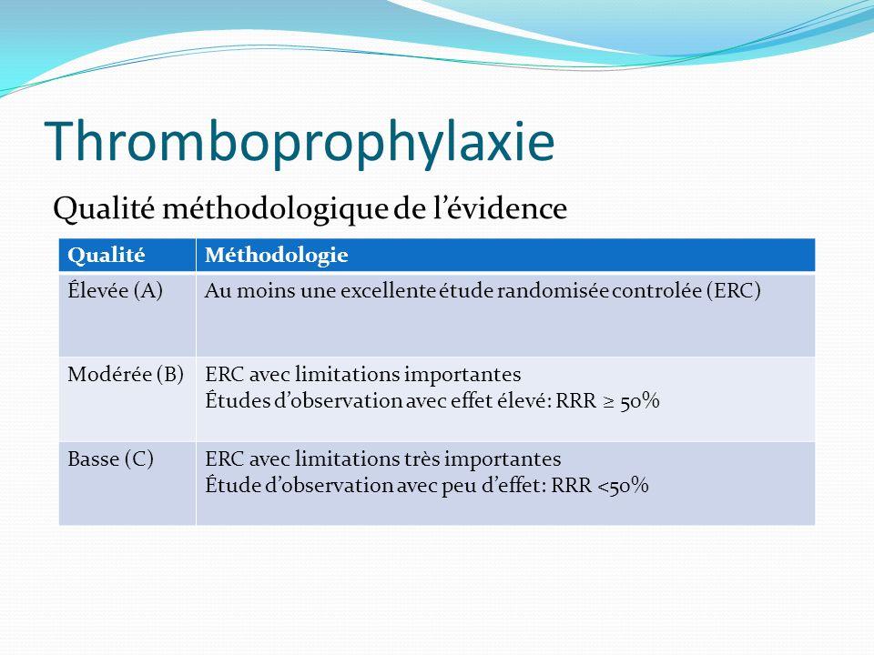 Thromboprophylaxie Qualité méthodologique de l'évidence Qualité