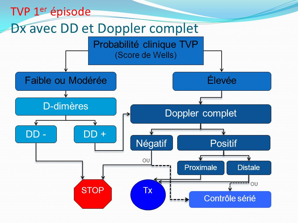 TVP 1er épisode Dx avec DD et Doppler complet