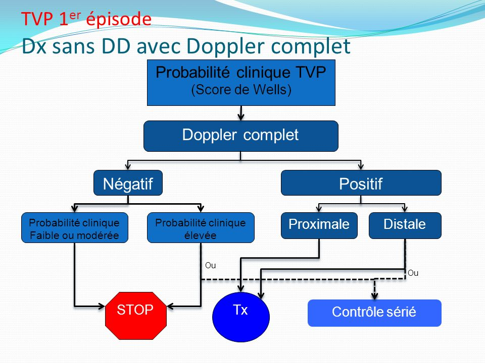 TVP 1er épisode Dx sans DD avec Doppler complet