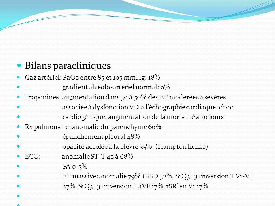 Bilans paracliniques Gaz artériel: PaO2 entre 85 et 105 mmHg: 18%