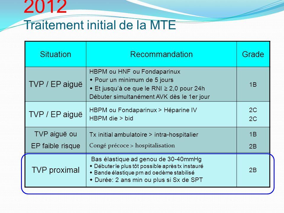 Recommandations ACCP 2012 Traitement initial de la MTE
