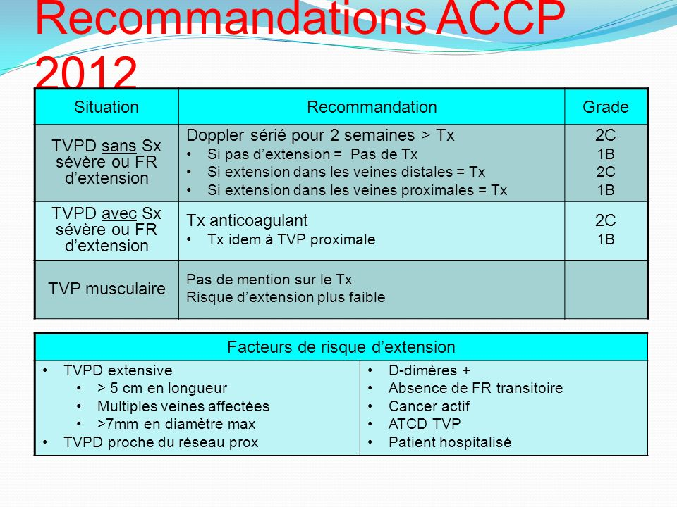 Recommandations ACCP 2012 TVP distale (TVPD)