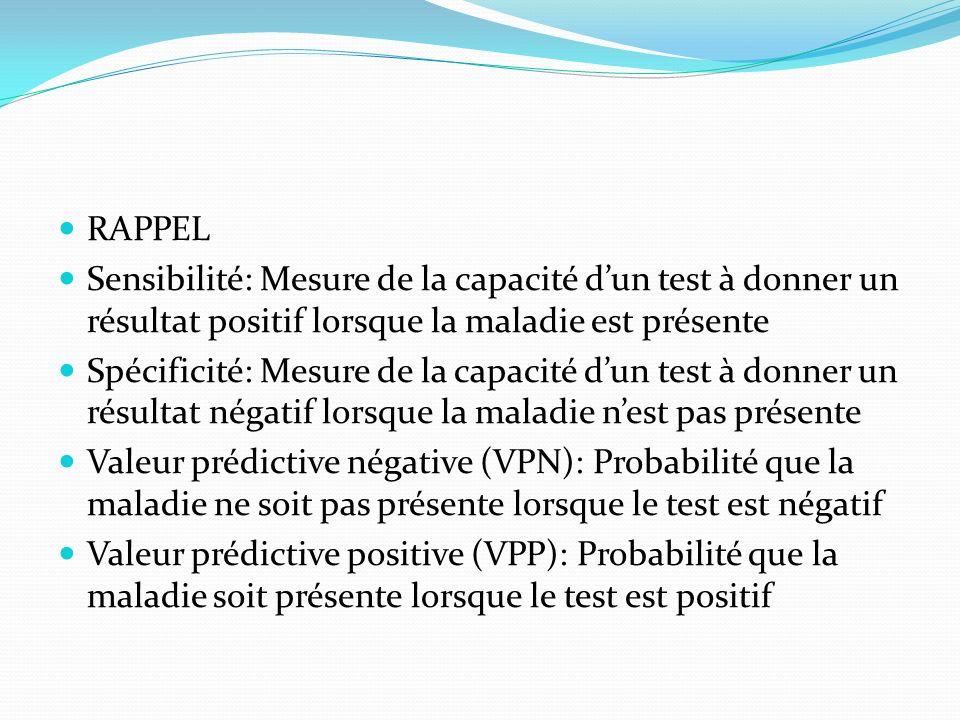 RAPPEL Sensibilité: Mesure de la capacité d'un test à donner un résultat positif lorsque la maladie est présente.