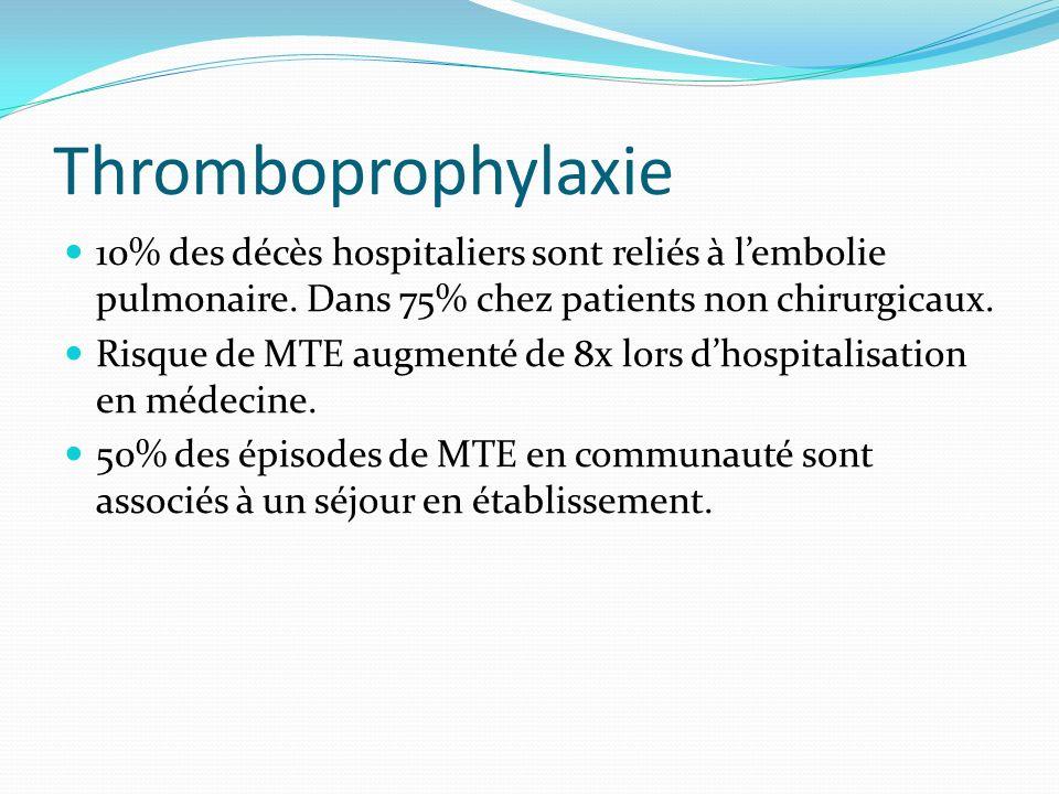 Thromboprophylaxie 10% des décès hospitaliers sont reliés à l'embolie pulmonaire. Dans 75% chez patients non chirurgicaux.
