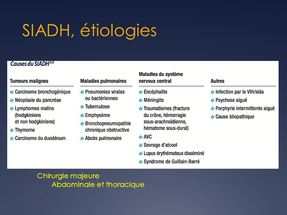 SIADH, étiologies Chirurgie majeure Abdominale et thoracique