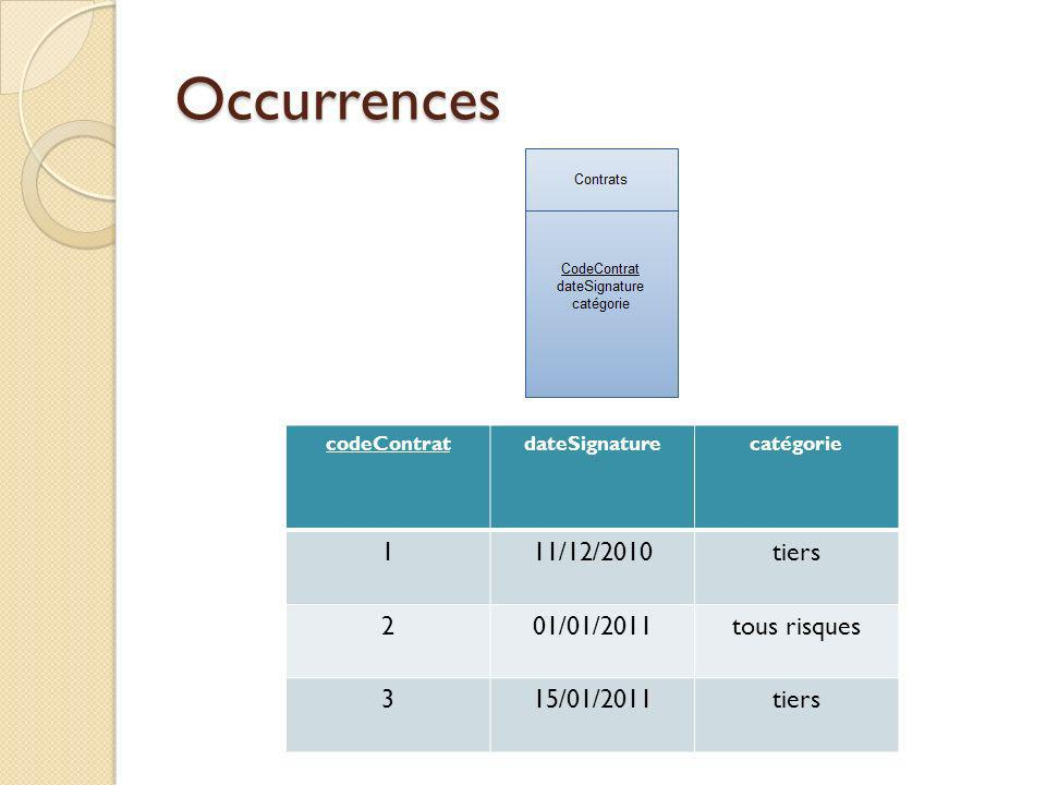 Occurrences 1 11/12/2010 tiers 2 01/01/2011 tous risques 3 15/01/2011