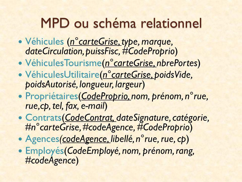 MPD ou schéma relationnel