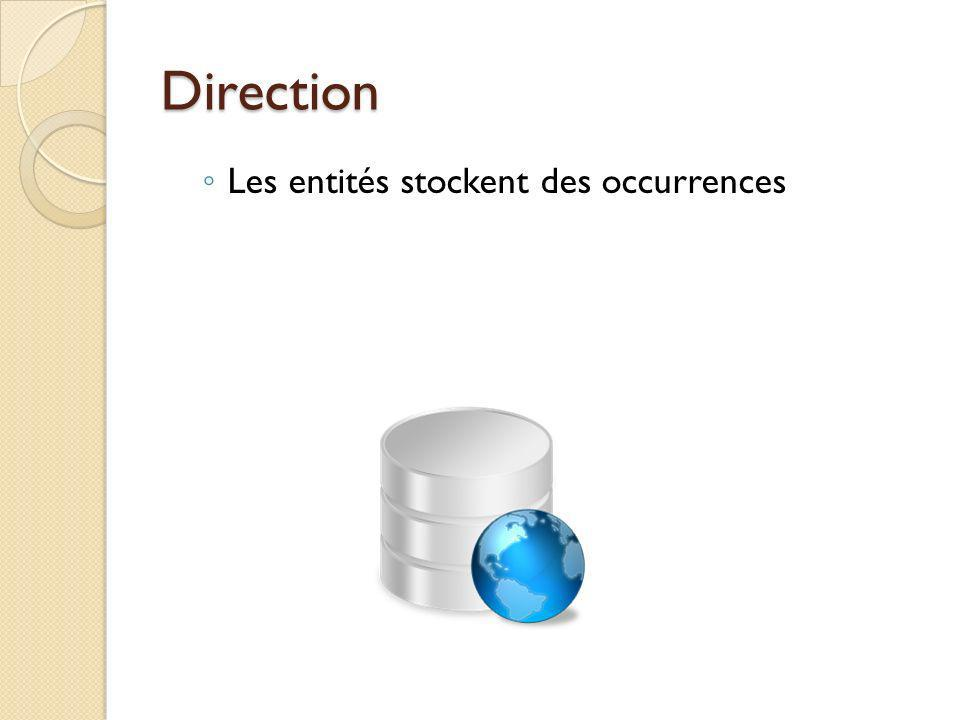 Direction Les entités stockent des occurrences Select * from clients