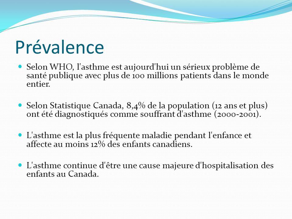 Prévalence Selon WHO, l asthme est aujourd hui un sérieux problème de santé publique avec plus de 100 millions patients dans le monde entier.