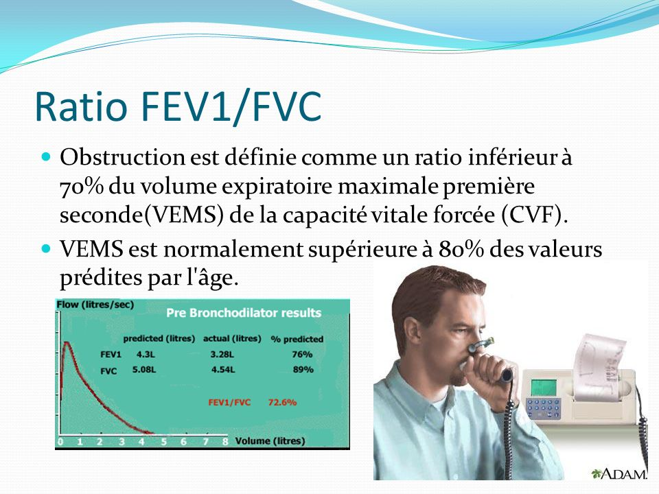 Ratio FEV1/FVC