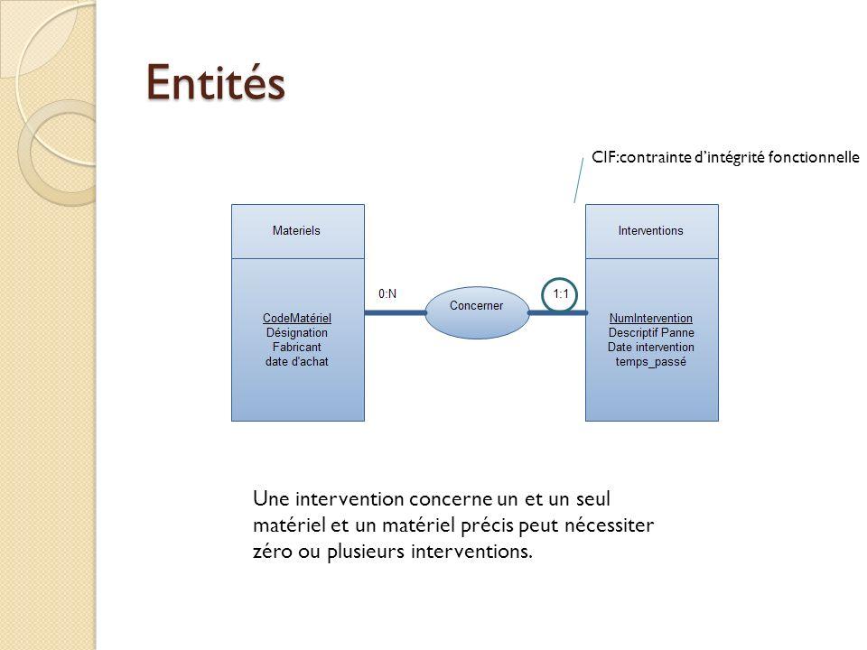 Entités CIF:contrainte d'intégrité fonctionnelle. Entité principale. Liason entre ses entités.