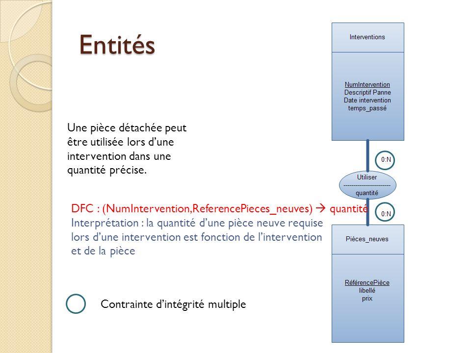 Entités Une pièce détachée peut être utilisée lors d'une intervention dans une quantité précise.