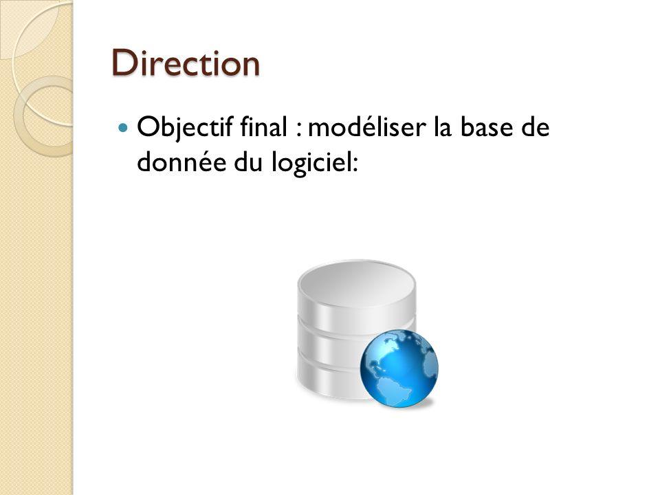 Direction Objectif final : modéliser la base de donnée du logiciel:
