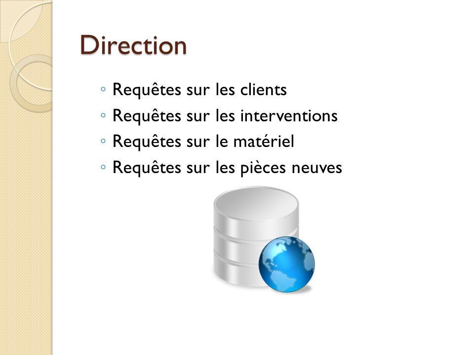 Direction Requêtes sur les clients Requêtes sur les interventions