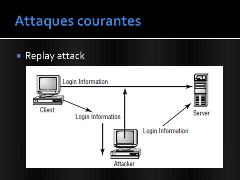 Attaques courantes Replay attack