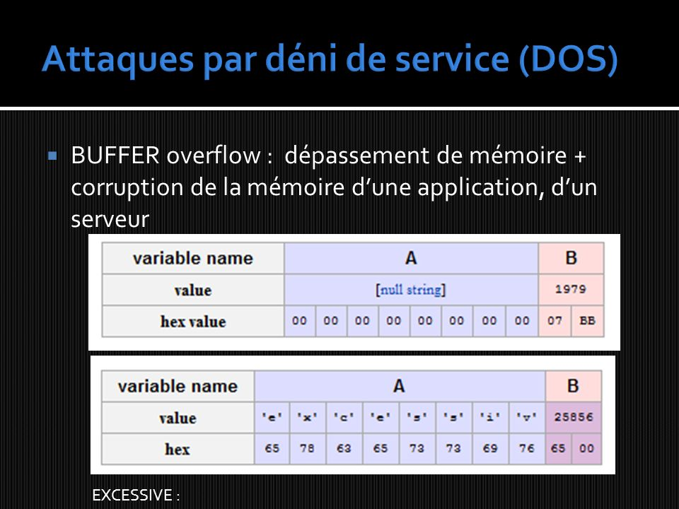 Attaques par déni de service (DOS)