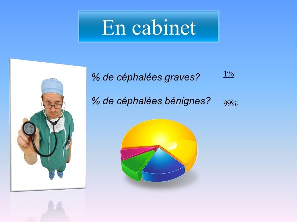 En cabinet 1% 99% % de céphalées graves % de céphalées bénignes