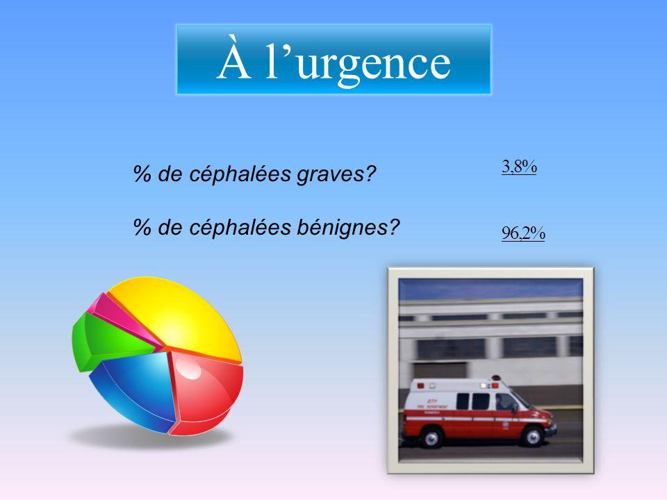 À l'urgence 3,8% 96,2% % de céphalées graves % de céphalées bénignes