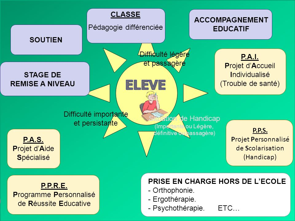 ELEVE CLASSE Pédagogie différenciée ACCOMPAGNEMENT EDUCATIF SOUTIEN