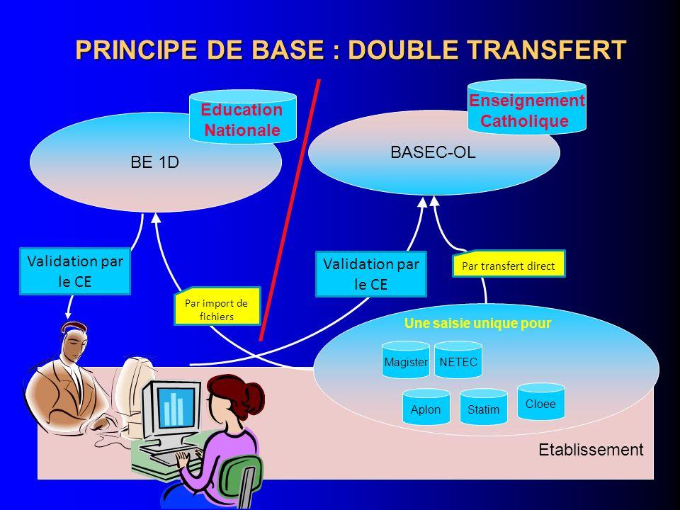 PRINCIPE DE BASE : DOUBLE TRANSFERT