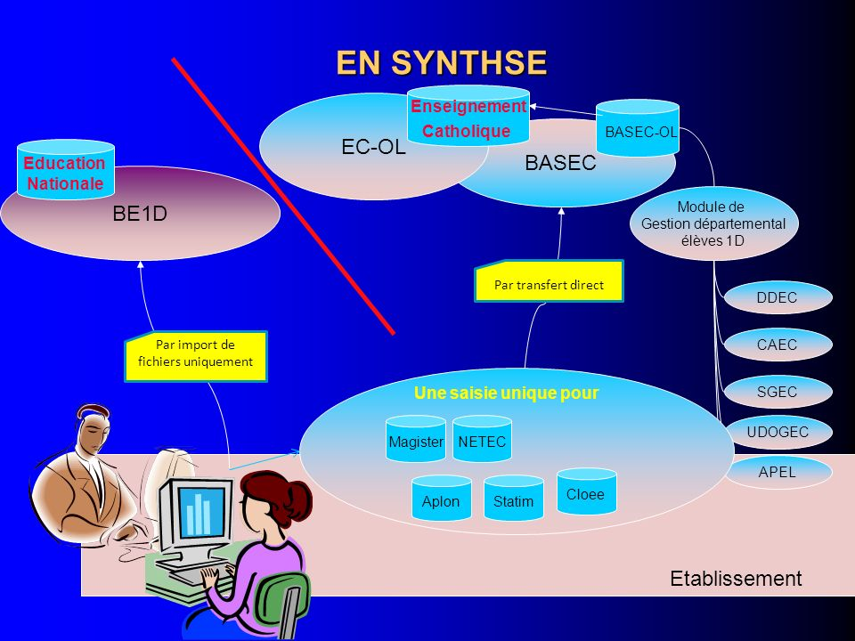 EN SYNTHSE EC-OL BASEC BE1D Etablissement Enseignement Catholique