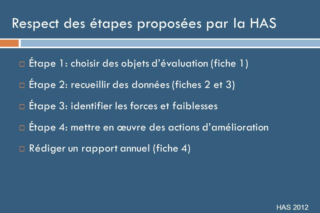 Respect des étapes proposées par la HAS