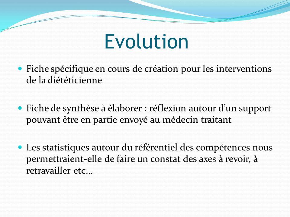 Evolution Fiche spécifique en cours de création pour les interventions de la diététicienne.